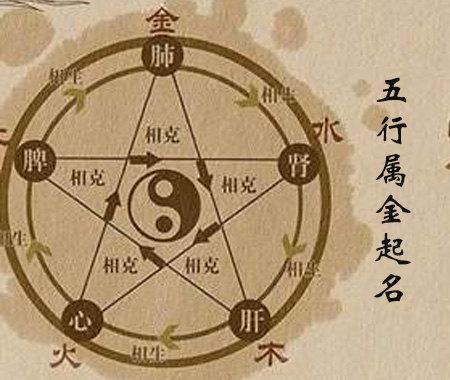 五行中属金的字_五行属金起名常用字 - 属金寓意最好的字 - 143易学网