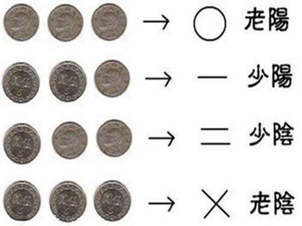 2019年最新六爻占卜对照表
