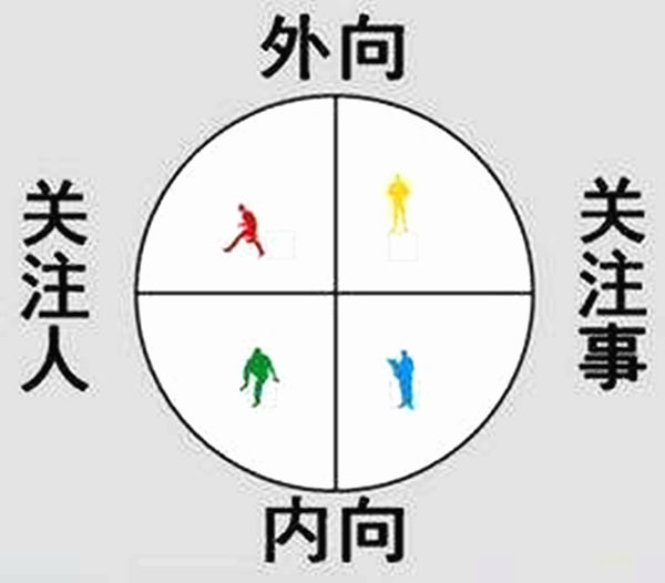 六爻断性格