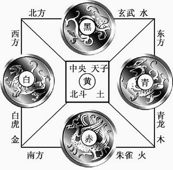 六爻测阴阳宅