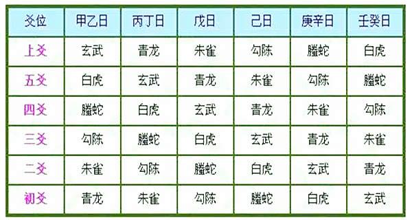 六爻六神配法