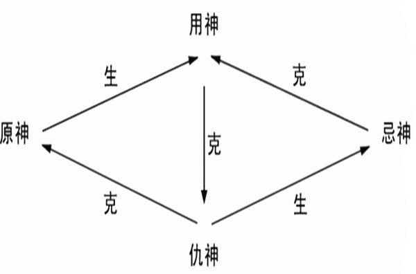 六爻六亲用神分类