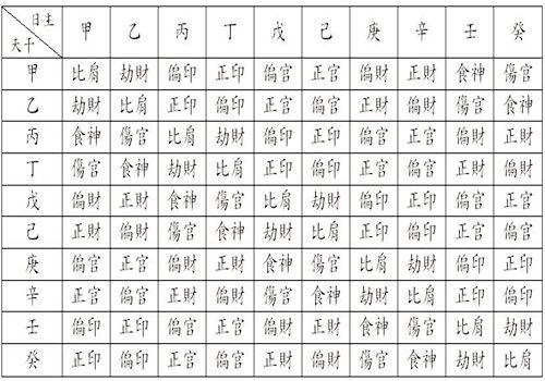 八字十神详解实用表格