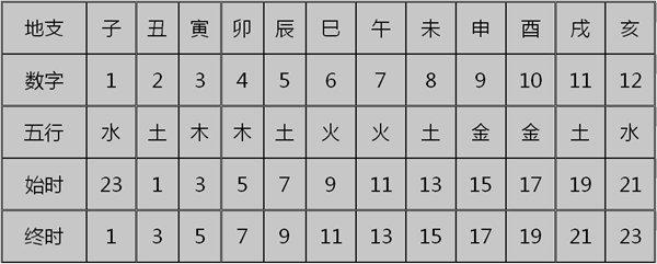 六爻时间起卦法
