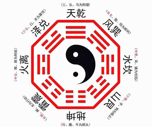 六爻八卦取象