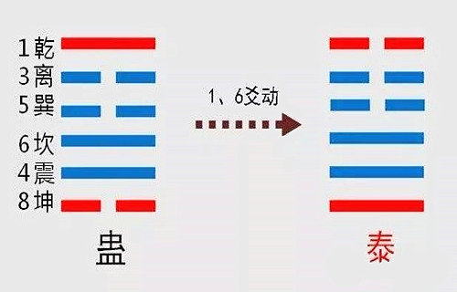 六爻动爻详解