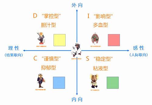 六爻测性格