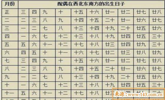 八字看配偶方位对照表