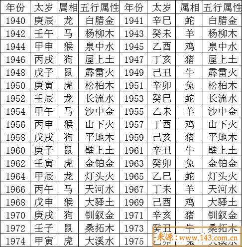 出生年份与五行对照表