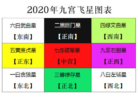 2020年九宫飞星图详解和化解