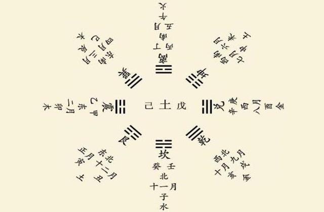 六爻怎么定五行
