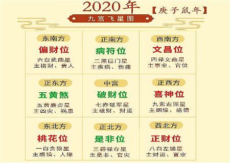 2020年风水吉凶方位图