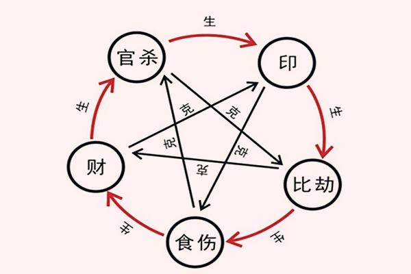 八字生克路线的概念和意义
